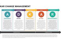 Adkar Change Management Powerpoint Template  Keynote within Change Template In Powerpoint