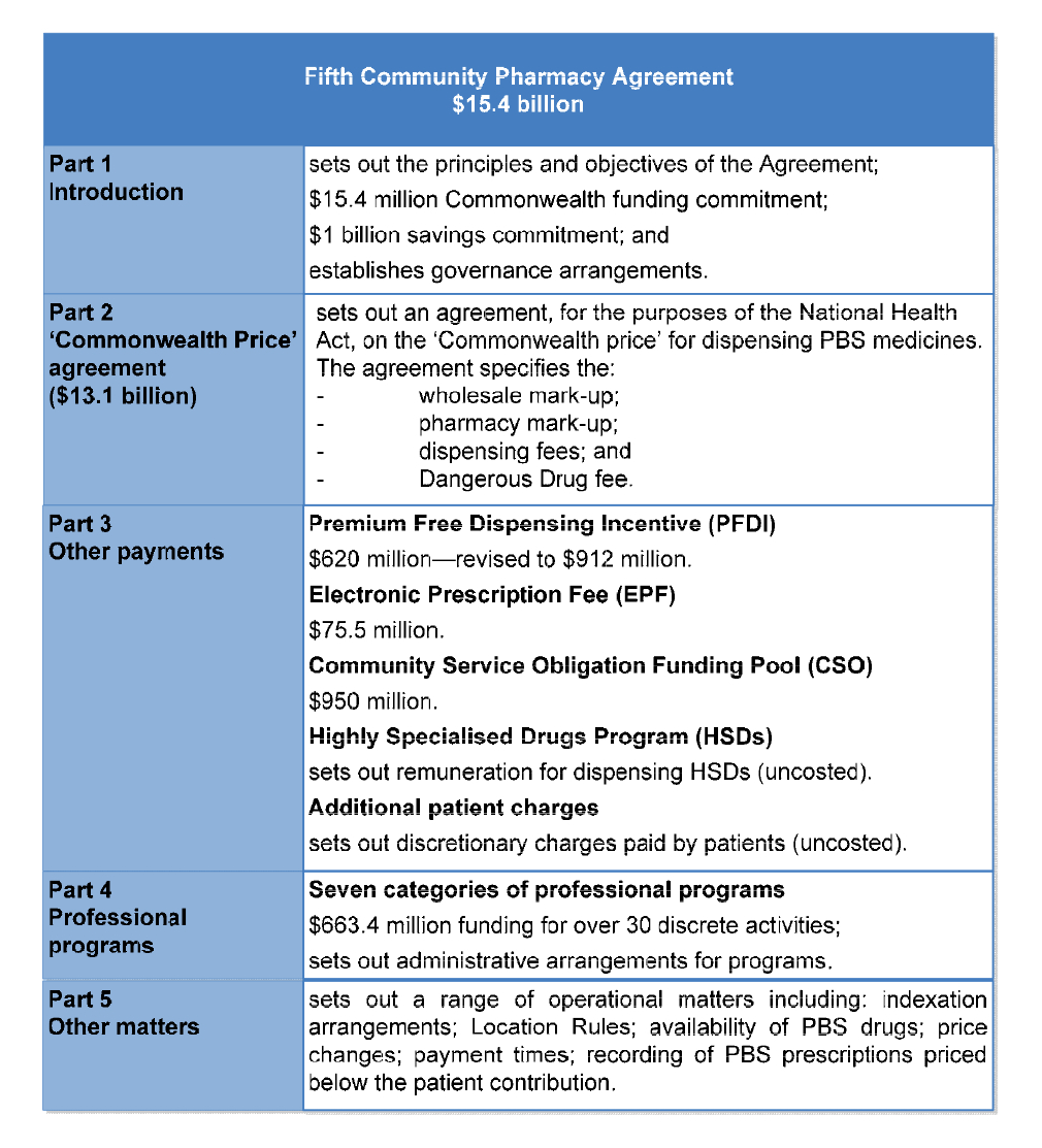 Administration Of The Fifth Community Pharmacy Agreement In Pharmaceutical Supply Agreement Template