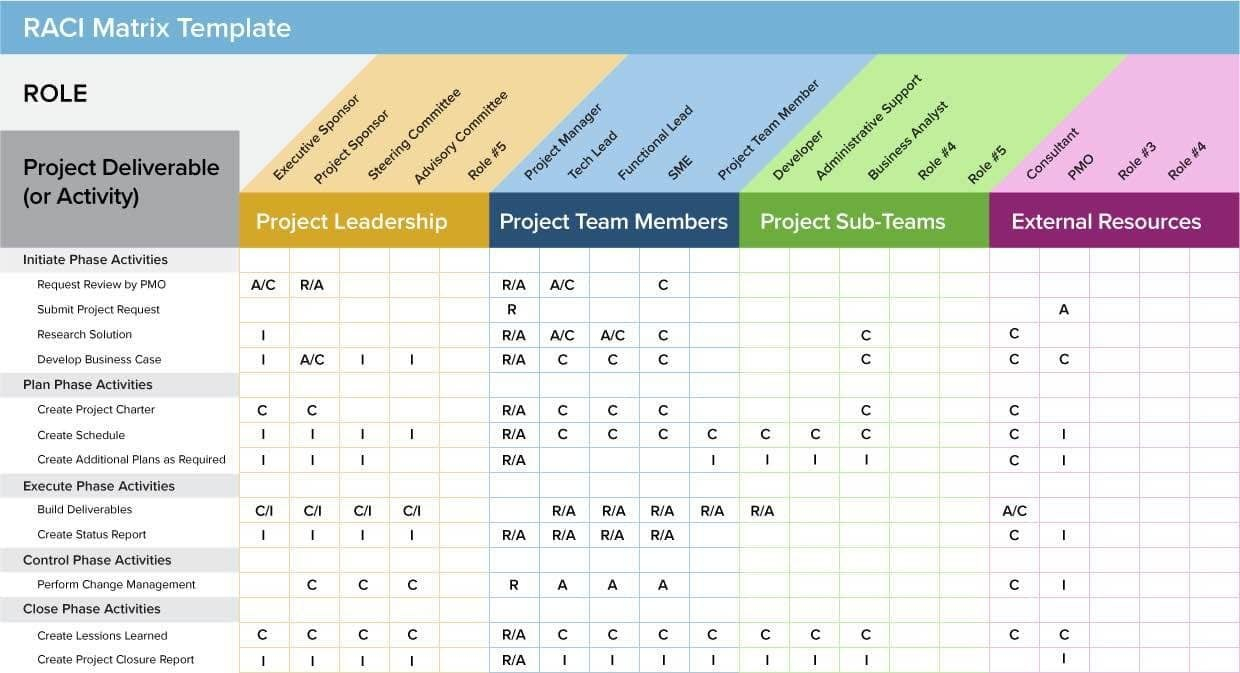 Agile Project Management Templates Free And Scrum Project Status Regarding Project Manager Status Report Template