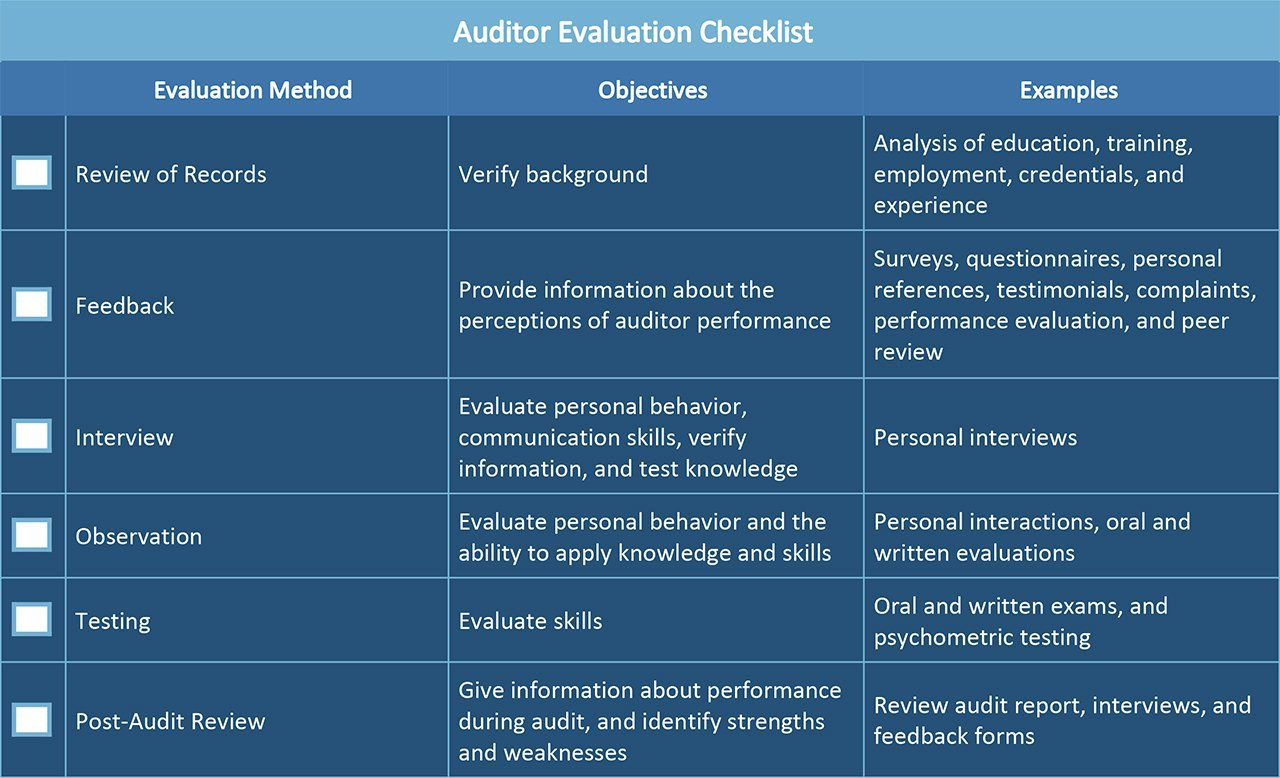 All About Operational Audits  Smartsheet Pertaining To Business Process Audit Template
