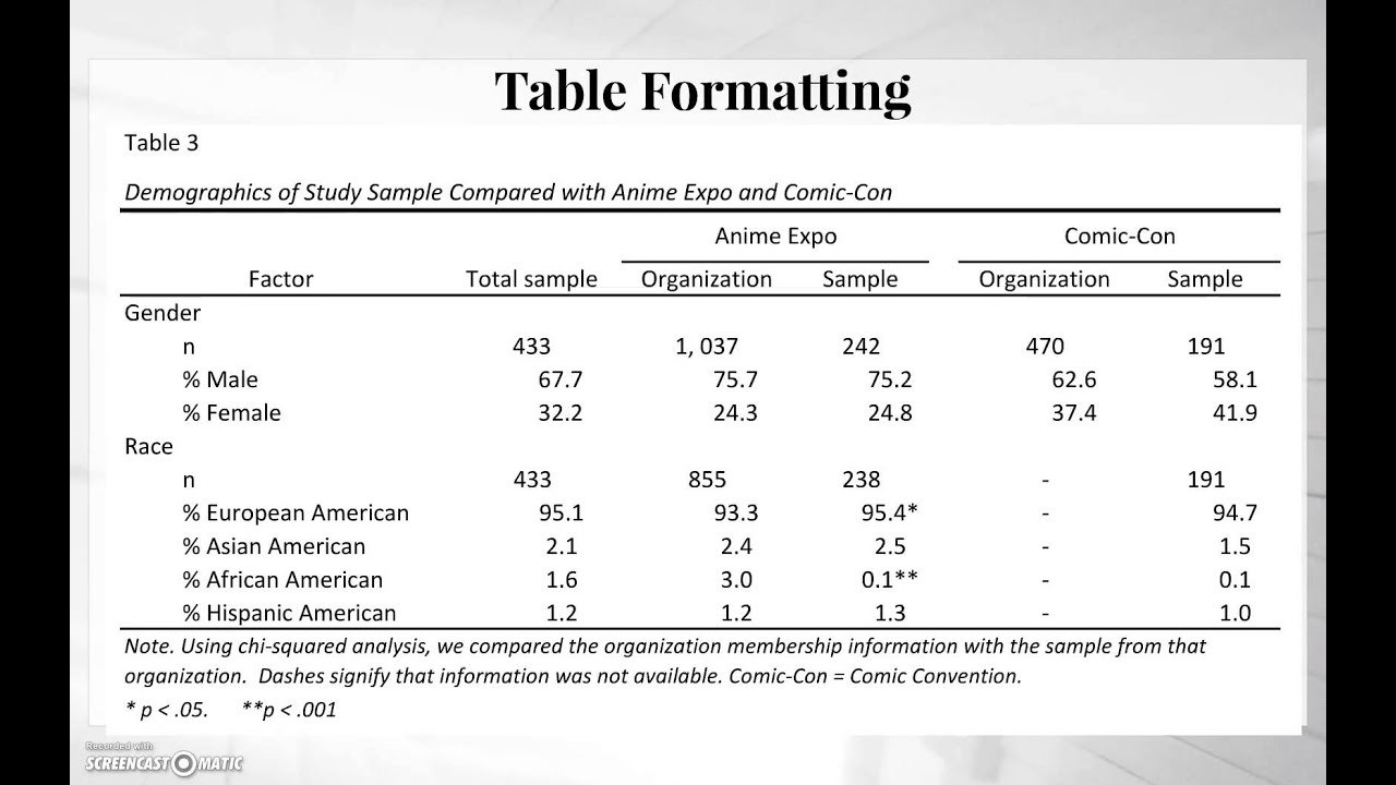 Apa Tables Video  Youtube For Apa Table Template Word