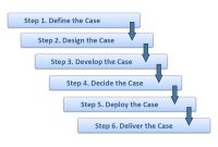 Business Case Results Deliver Proof Build Confidence Reduce Risk pertaining to Business Case Calculation Template