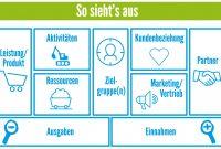 Business Model Canvas So Geht Es  Gratistool Zur Erstellung in Franchise Business Model Template