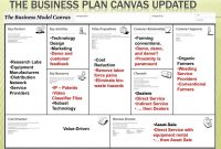 Business Model Canvas Template Word Awesome Research Laboratory for Business Canvas Word Template