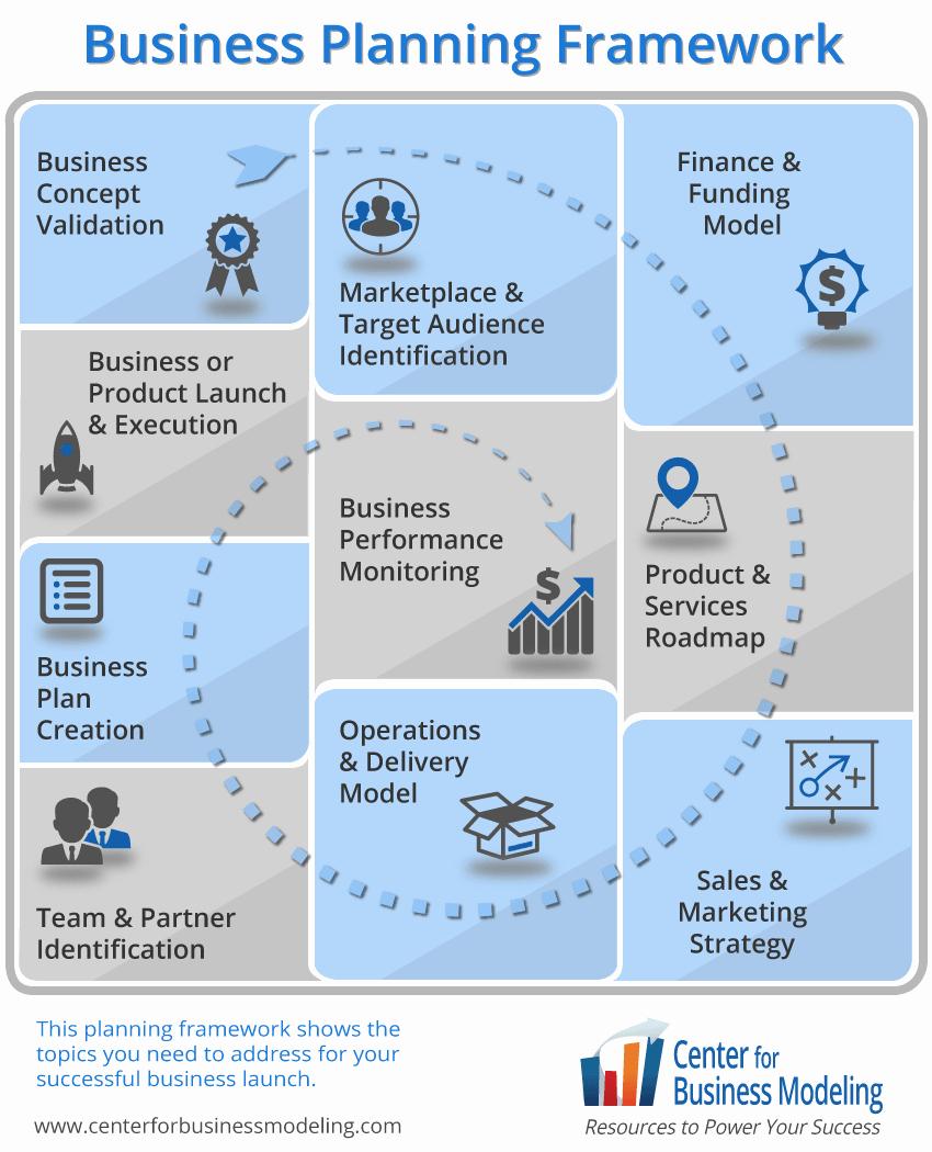 Business Plan Framework Template Unbelievable ~ Evolutionemerging With Regard To Business Plan Framework Template