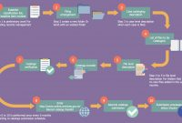 Business Process Flow Diagram with Business Process Catalogue Template