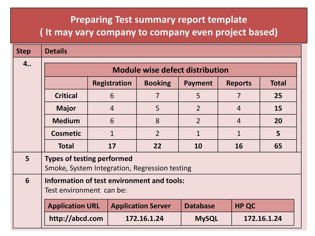 Chapter Test Management  Ppt Download With Test Summary Report Template