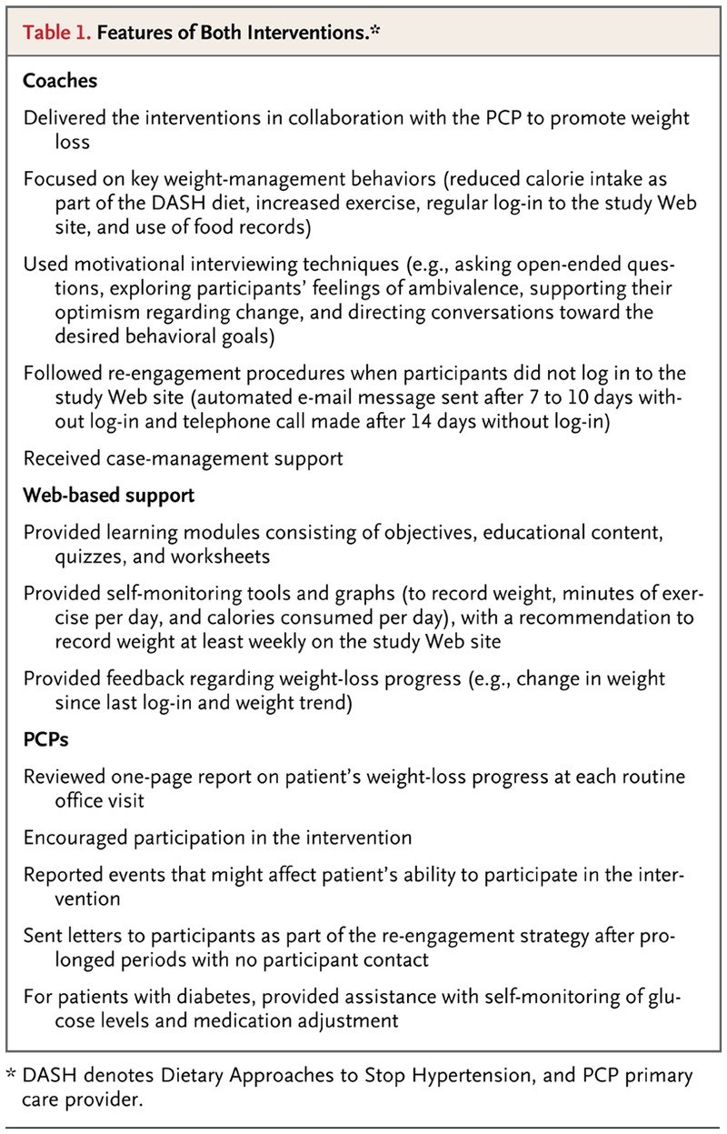 Comparative Effectiveness Of Weightloss Interventions In Clinical With Regard To Weight Loss Agreement Template