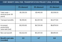 Cost Benefit Analysis An Expert Guide  Smartsheet in Business Case Cost Benefit Analysis Template