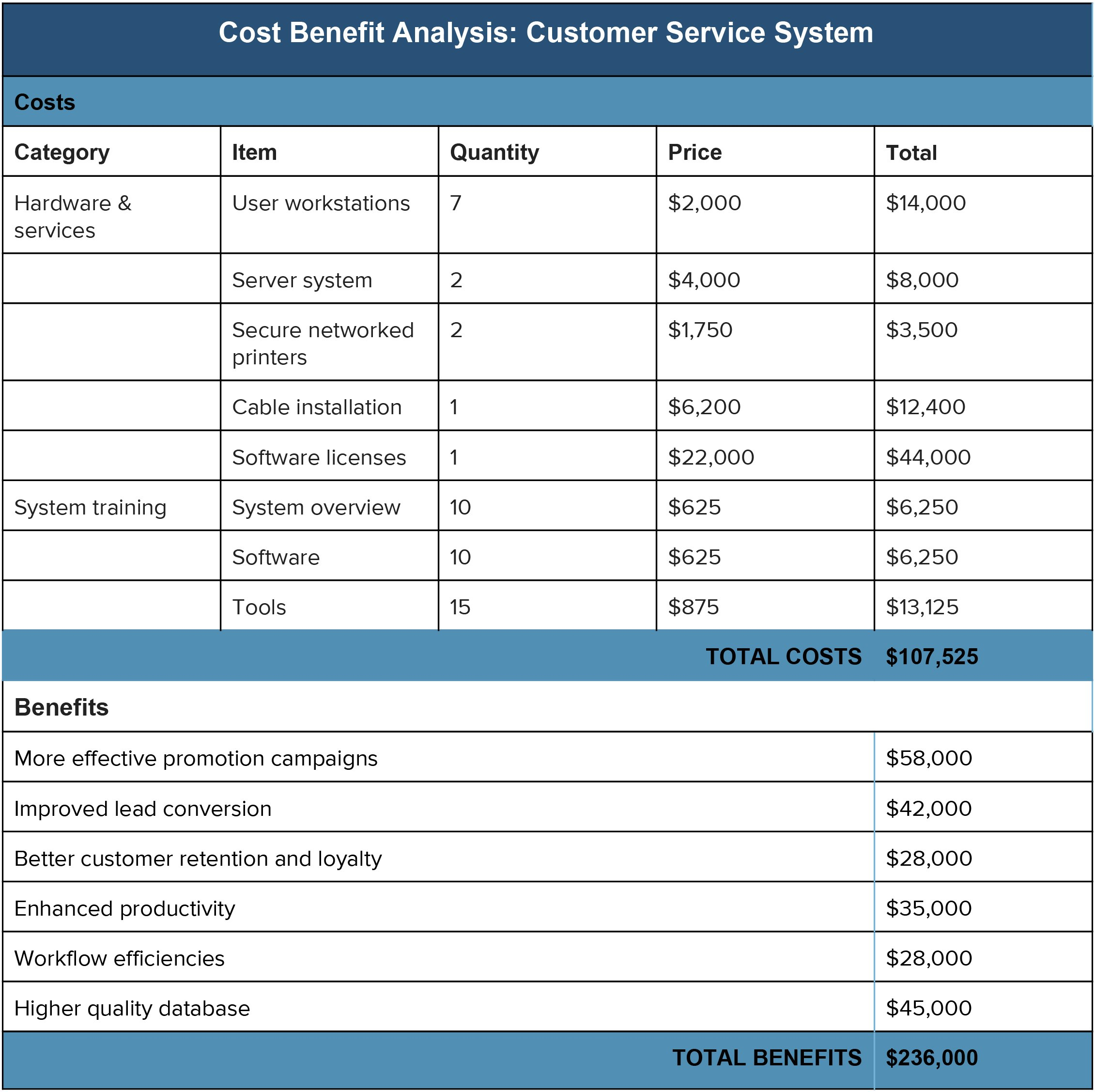 Cost Benefit Analysis An Expert Guide  Smartsheet Pertaining To Business Case Cost Benefit Analysis Template