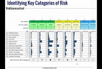 Creating An Erm Risk Register Using Risk Categories From Coso Or Iso intended for Enterprise Risk Management Report Template
