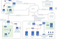 Creating Good Pcidss Network And Data Flow Diagrams  Appsec Consulting intended for Pci Dss Gap Analysis Report Template