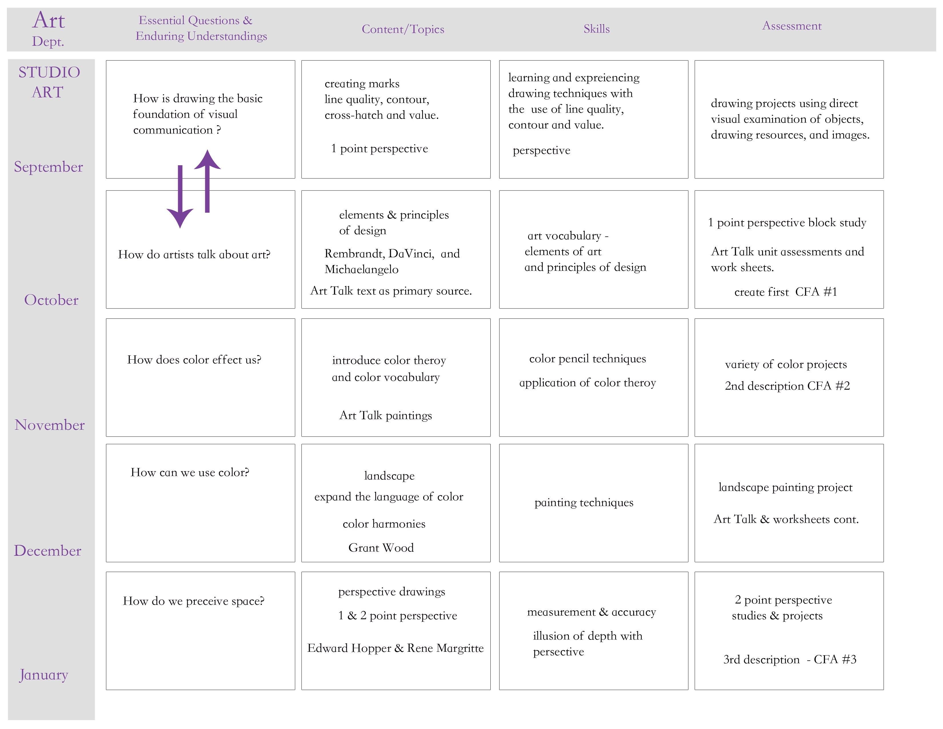 Curriculum Mapping Template  Rtlbreakfastclub With Regard To Blank Curriculum Map Template
