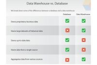 Data Warehouse Requirements Gathering Template For Your Business Inside Data Warehouse Business Requirements Template