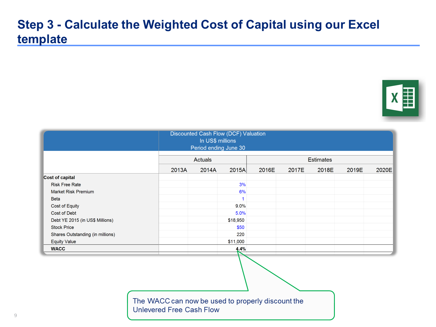 Discounted Cash Flow Analysis Example  Dcf Model Template In Excel In Stock Analysis Report Template