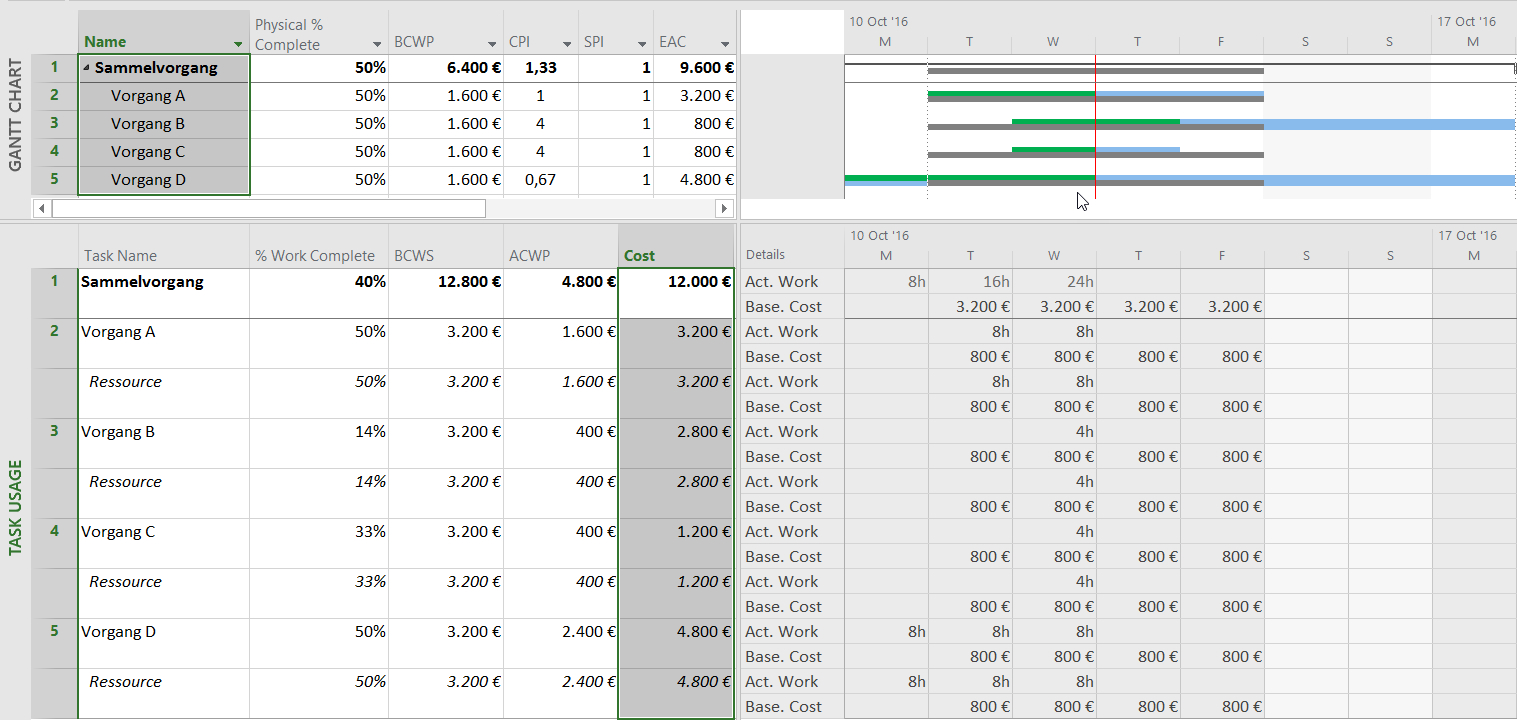 Earned Value Analysis With Microsoft Project – Why And How To Use It Throughout Earned Value Report Template