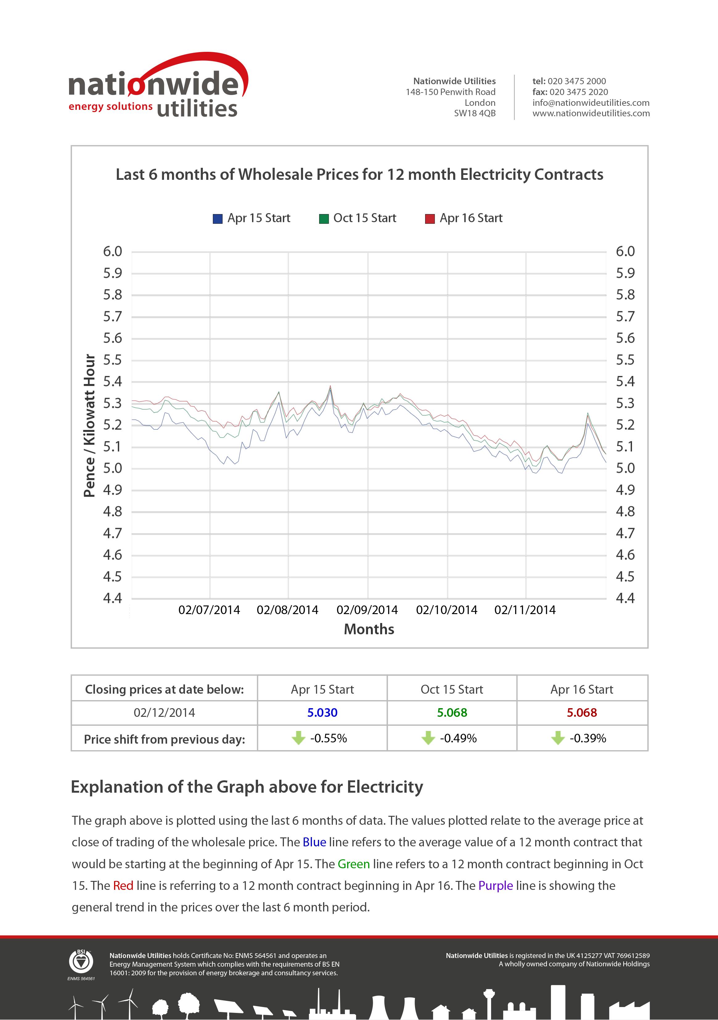 Energy Market Intelligence  Market Reports  Nationwide Utilities Regarding Market Intelligence Report Template