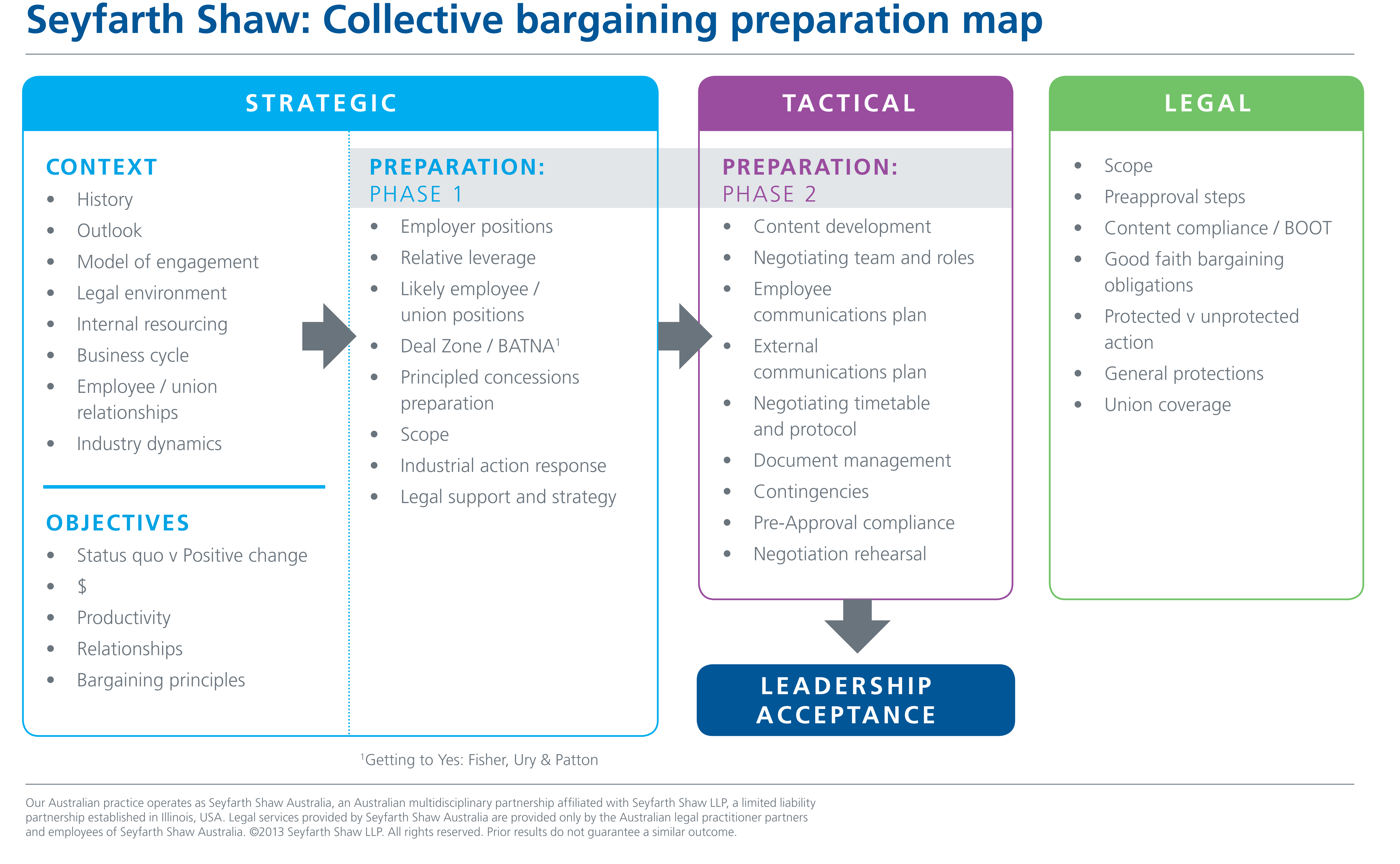 Enterprise Bargaining Risk And Strategy  Workplace Law  Strategy With Regard To Negotiated Risk Agreement Template