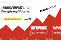 Fantastic Graphic From Thinkprogress Drudge Report Exposed regarding Drudge Report Template