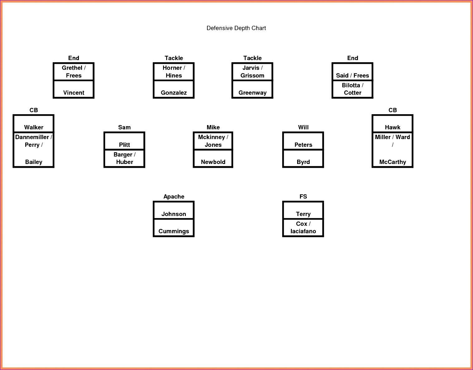 Football Depth Chart Template Excel Hbgfw Best Of Blank Within Blank Football Depth Chart Template