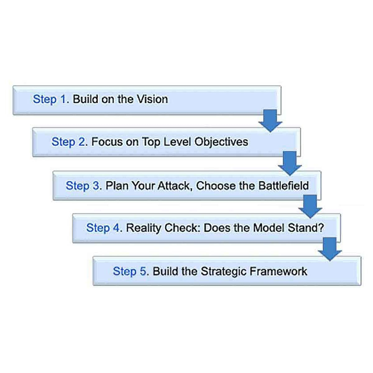 Formulate A Winning Business Strategy In  Steps Measure Impact For Product Development Business Case Template