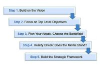 Formulate A Winning Business Strategy In  Steps Measure Impact throughout Business Case Calculation Template