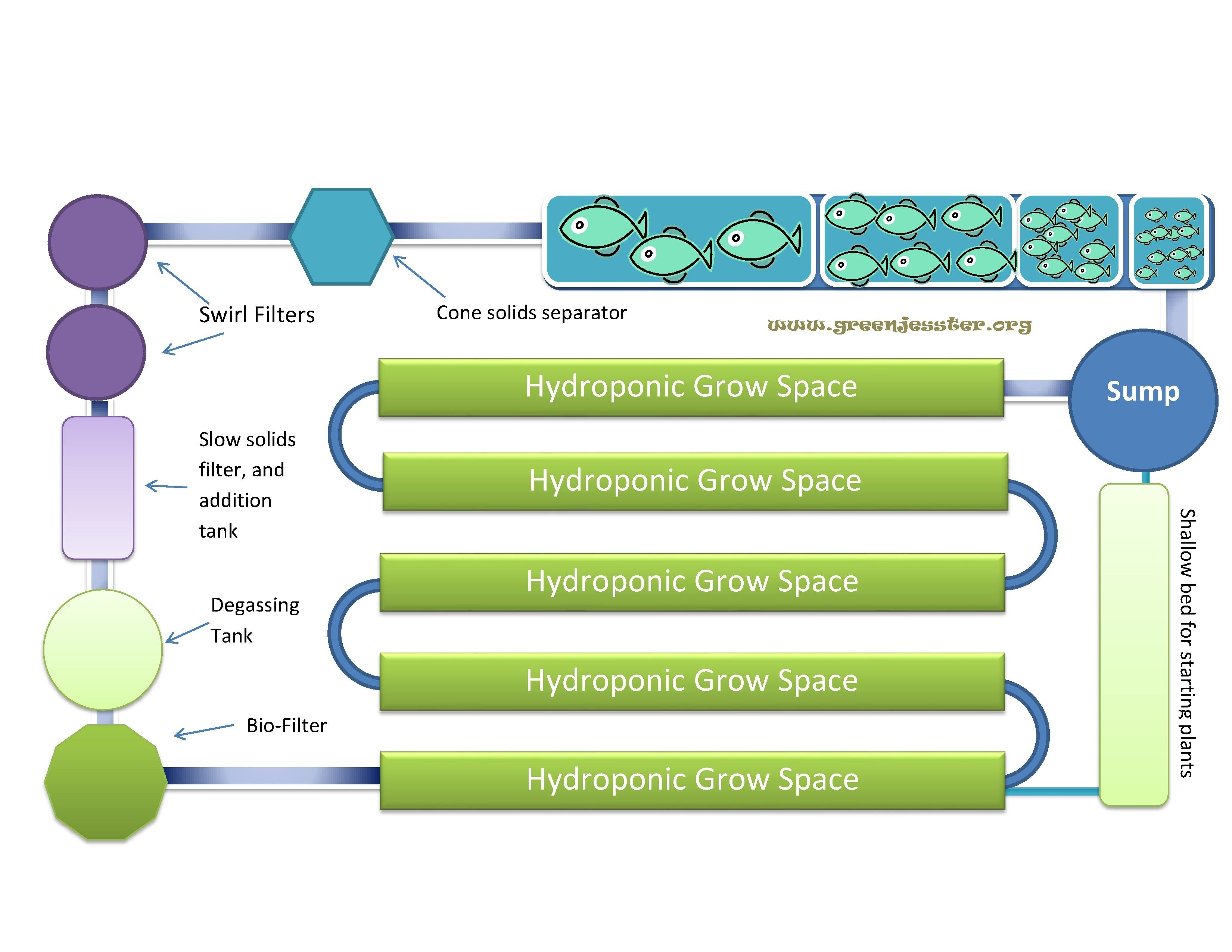 Free Aquaponics Plans  Aquaponics Plans And Systems Are Employed In Aquaponics Business Plan Templates