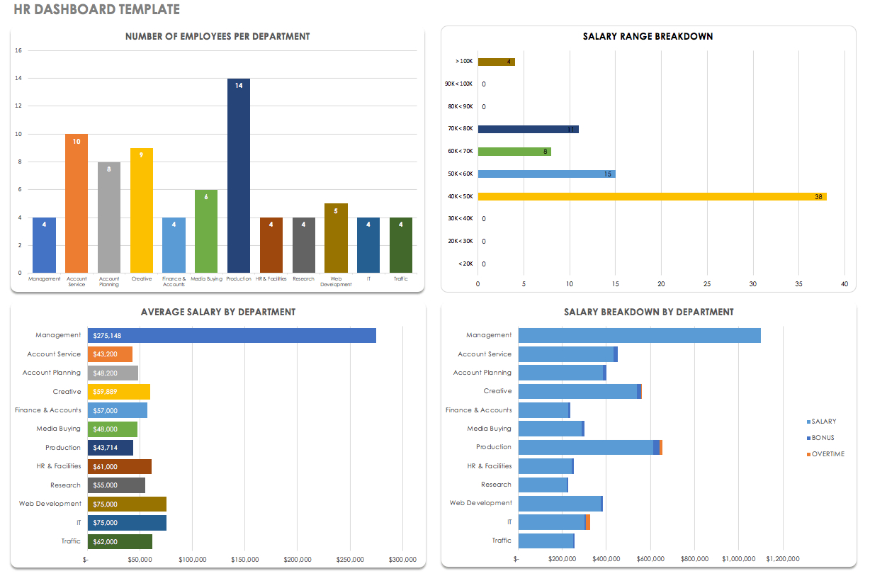 Free Dashboard Templates Samples Examples  Smartsheet In Monthly Productivity Report Template
