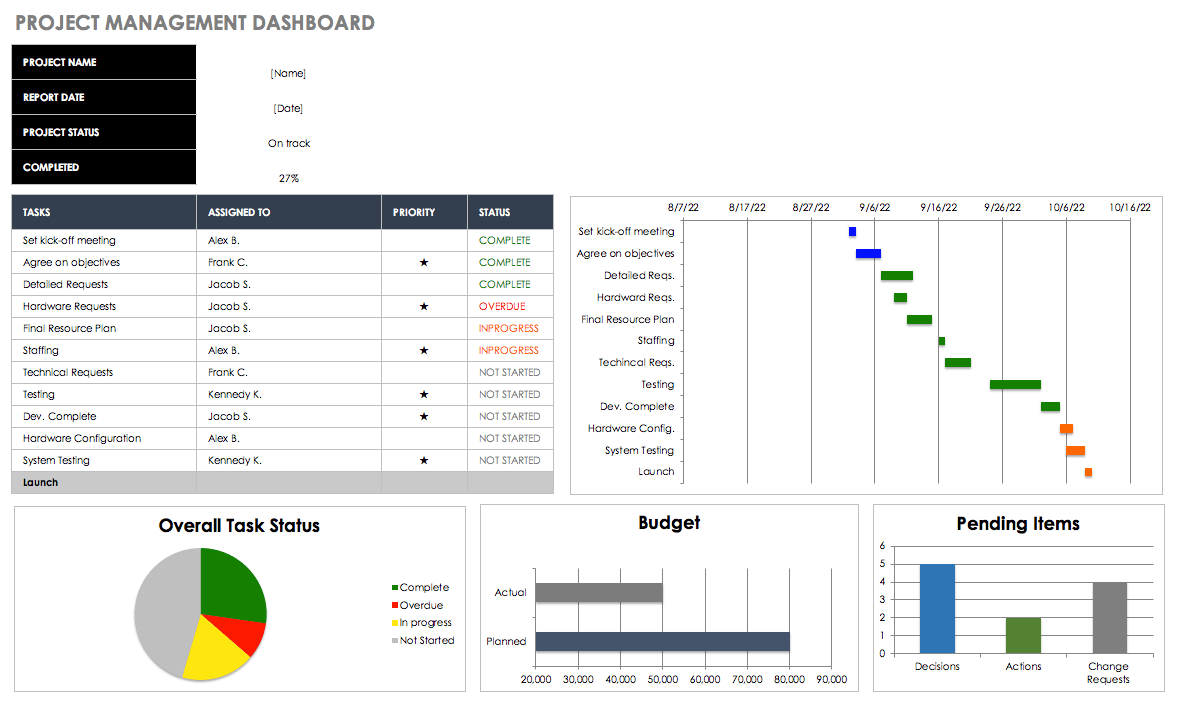 Free Excel Dashboard Templates  Smartsheet Throughout Project Status Report Dashboard Template