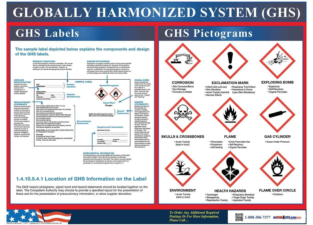 Ghs Label And Pictogram Poster Throughout Ghs Label Template Free
