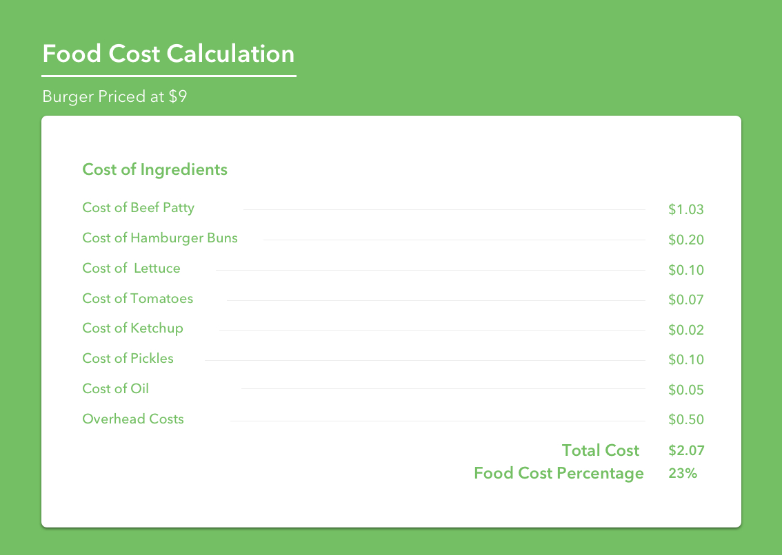 How To Calculate Food Cost In  The Ultimate Guide Pertaining To Restaurant Menu Costing Template