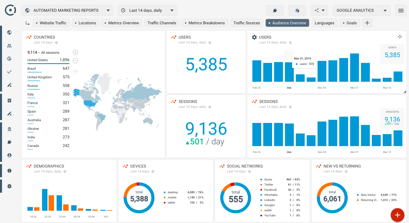How To Create Seo Dashboard Using Google Analytics Audience And Web Within Website Traffic Report Template