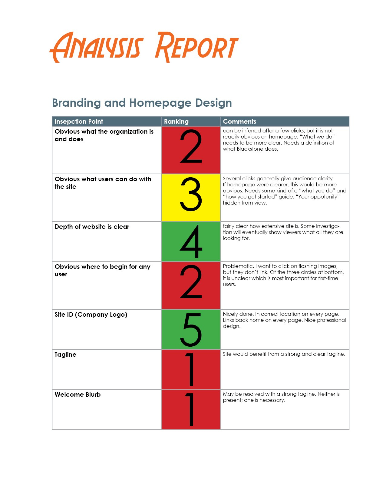 How To Evaluate A Website – The Visual Communication Guy Designing In Website Evaluation Report Template