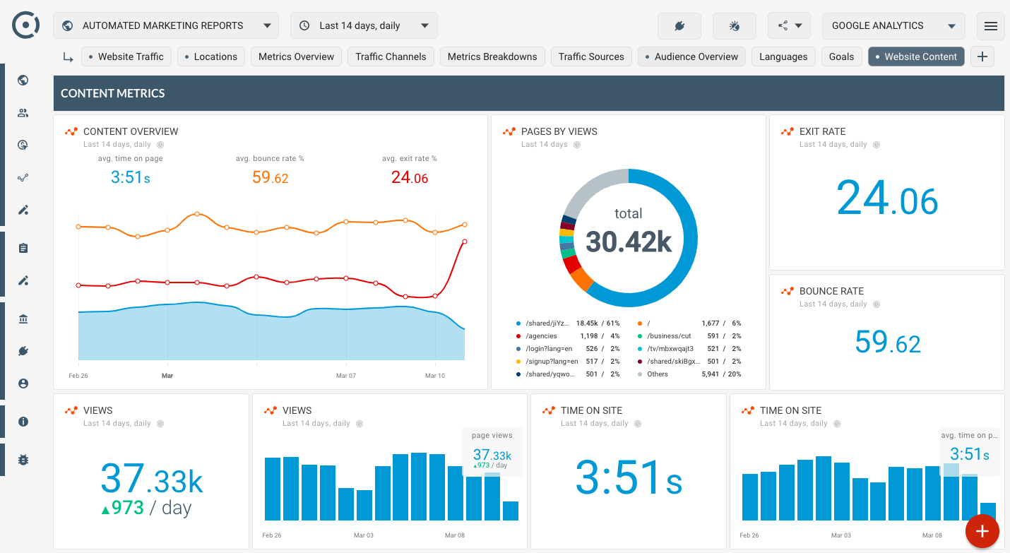 How To Monitor Website Content Popularity Is My Website Losing With Website Traffic Report Template