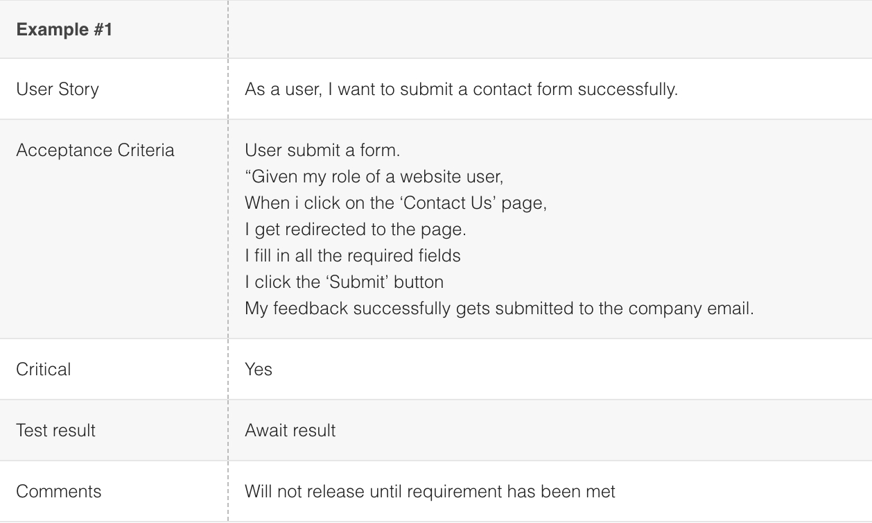 How To Run User Acceptance Test Uat An Actual Example From A In Acceptance Test Report Template