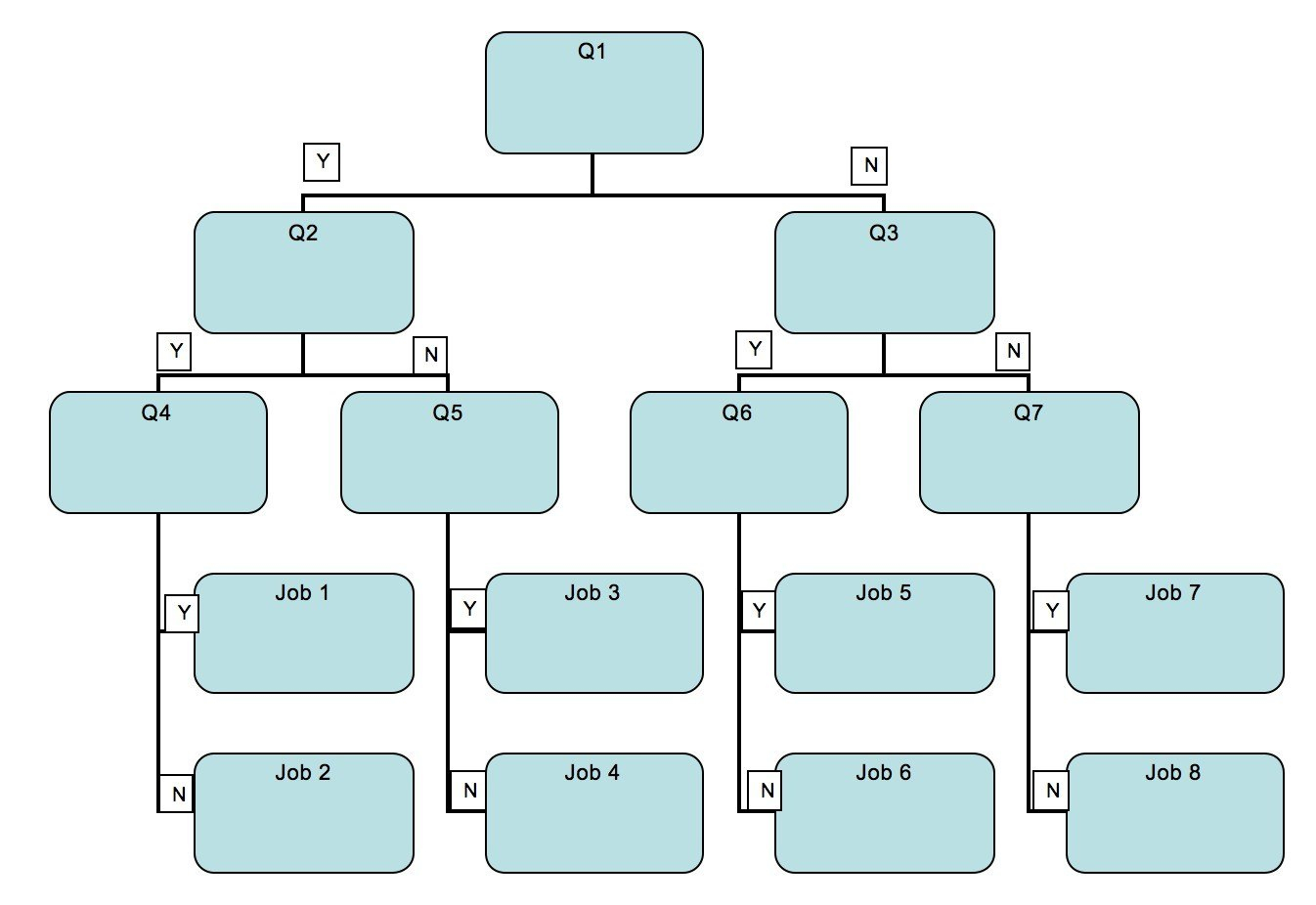 Ideas Collection For Decision Tree Template Word With Sample Inside Blank Decision Tree Template