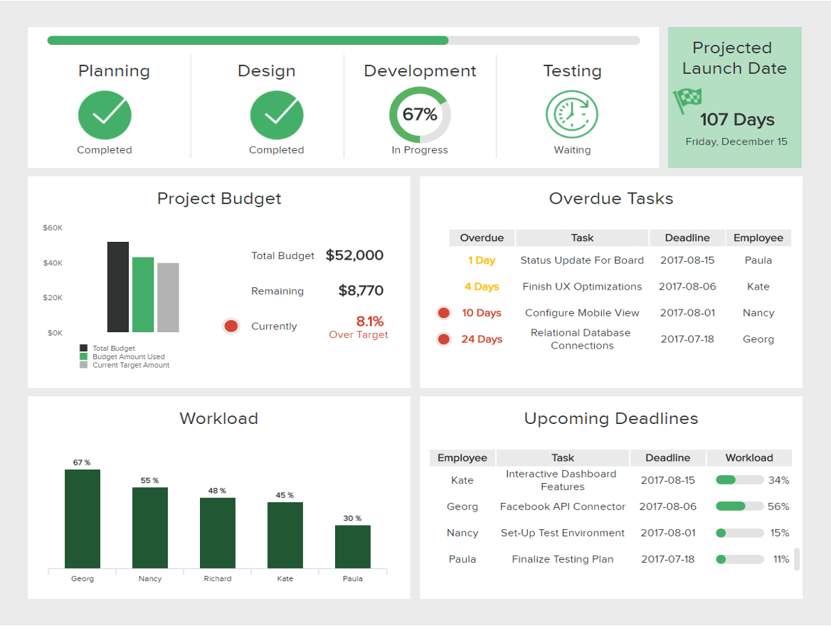 It Dashboards  Templates  Examples For Effective It Management Pertaining To Project Status Report Dashboard Template