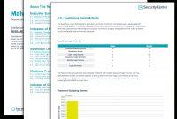 Malware Indicators Report  Sc Report Template  Tenable® for Network Analysis Report Template