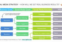 Marketing Plan Social Media Business Template For Free for High Level Business Plan Template
