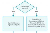 Mediation Guide For Salaryrelated Claims And Employment Disputes within Mediation Outcome Agreement Template