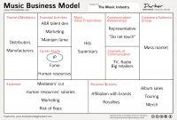 Music Business Models  The Musicpreneur  Medium regarding Franchise Business Model Template
