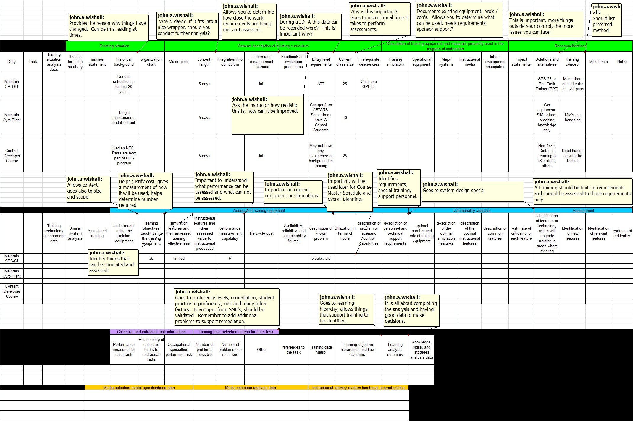 Navy Training Transformation   Training Situation Document Tsd Intended For Training Needs Analysis Report Template