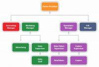 New  Small Business Organizational Chart Template  Digitalcorner with Small Business Organizational Chart Template