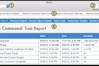 Omniplan  For Mac User Manual  Reporting And Printing with Html Report Template