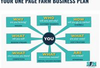 Onepage Farm Business Plan  Small Farm Nation with regard to Ranch Business Plan Template