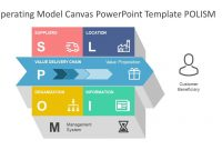 Operating Model Canvas Powerpoint Template  Slidemodel inside Business Model Canvas Template Ppt
