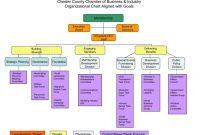 Organizational Chart Of Coffee Shop Wine Bar Business Plan Examples inside Wine Bar Business Plan Template