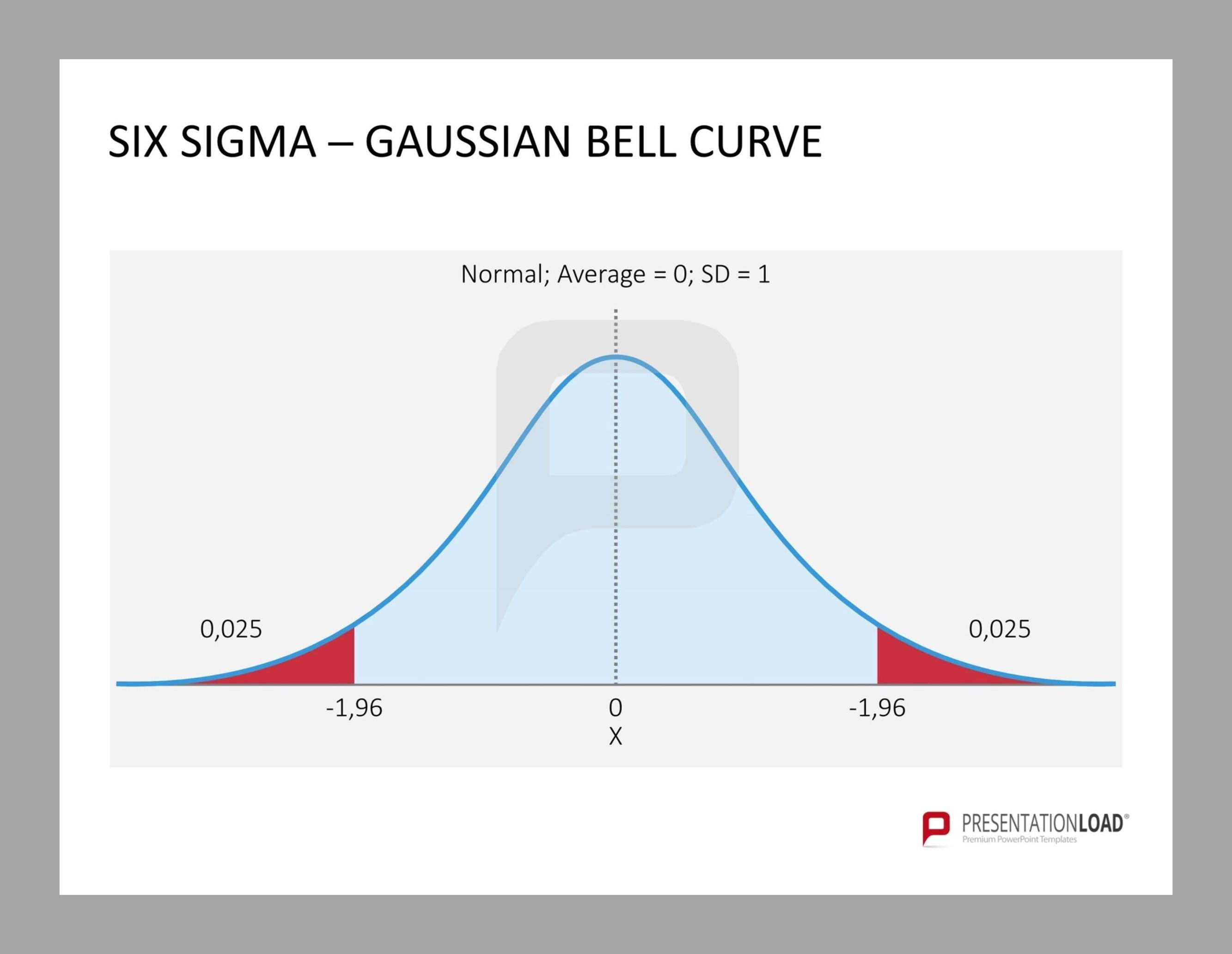 Pinwmcgee On Lean Six Sigma  Quality  Professional Powerpoint In Powerpoint Bell Curve Template