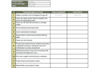 Post Incident Review Report Template Project Management Gese Ciceros throughout Post Project Report Template