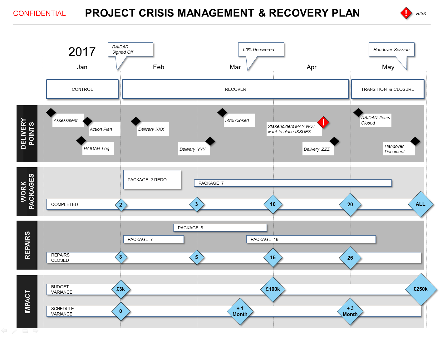 Powerpoint Project Crisis Recovery Plan Template In Project Schedule Template Powerpoint